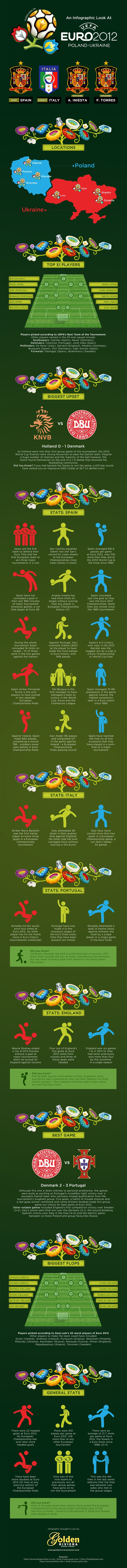 An infographic look at Euro 2012